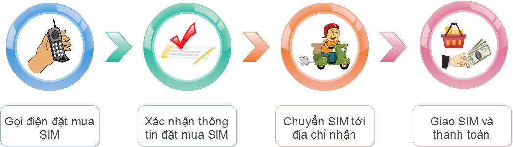 Hướng dẫn thanh toán & nhận hàng Sim 3G